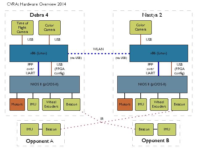 CVRA 2014 System architecture